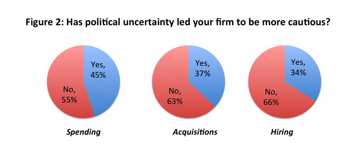 Source: Duke University/CFO Magazine Global Business Outlook Survey of finance and corporate executives.