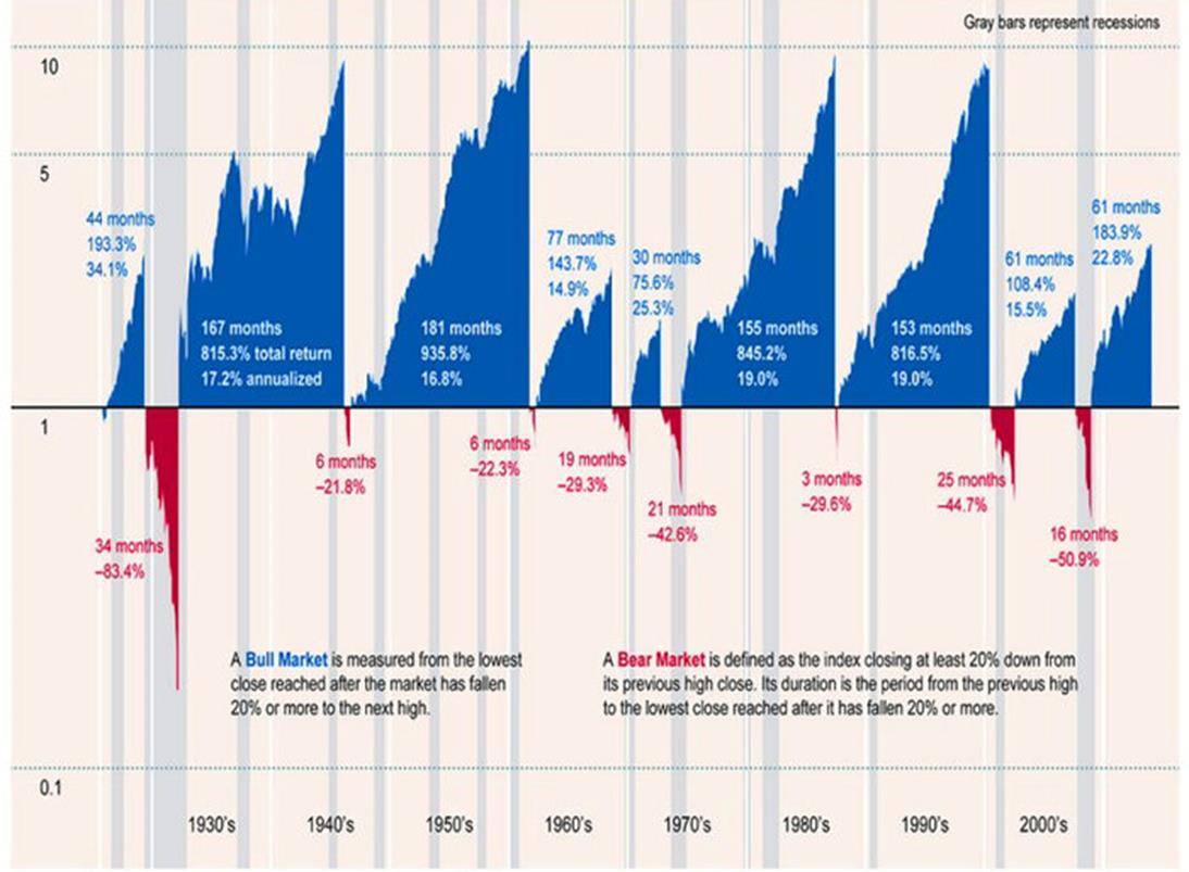 A historical perspective on market gains versus losses . . .